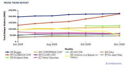media-trend