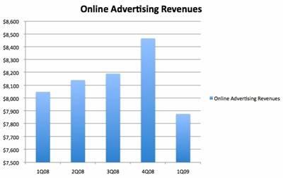 online-ad-revenue1